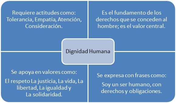Dignidad-Humana